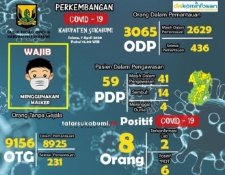 Data Terupdate Kasus Covid-19 di Sukabumi, Harun : 14 PDP Sembuh