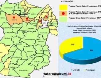 Berhasil Tekan Kasus PDP, Kondisi Terkini Sebaran Covid-19 di Sukabumi